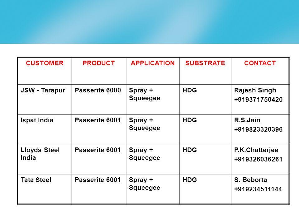 page 23 CUSTOMERPRODUCTAPPLICATIONSUBSTRATECONTACT JSW - TarapurPasserite 6000Spray + Squeegee HDGRajesh Singh +919371750420 Ispat IndiaPasserite 6001Spray + Squeegee HDGR.S.Jain +919823320396 Lloyds Steel India Passerite 6001Spray + Squeegee HDGP.K.Chatterjee +919326036261 Tata SteelPasserite 6001Spray + Squeegee HDGS.