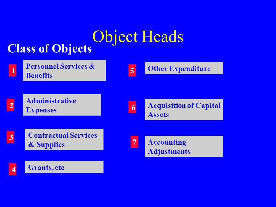 Public Account …3 Suspense & Miscellaneous –Suspense Accounts –Coinage Accounts –Miscellaneous Remittances Inter-State Settlement Reserve Bank Deposit