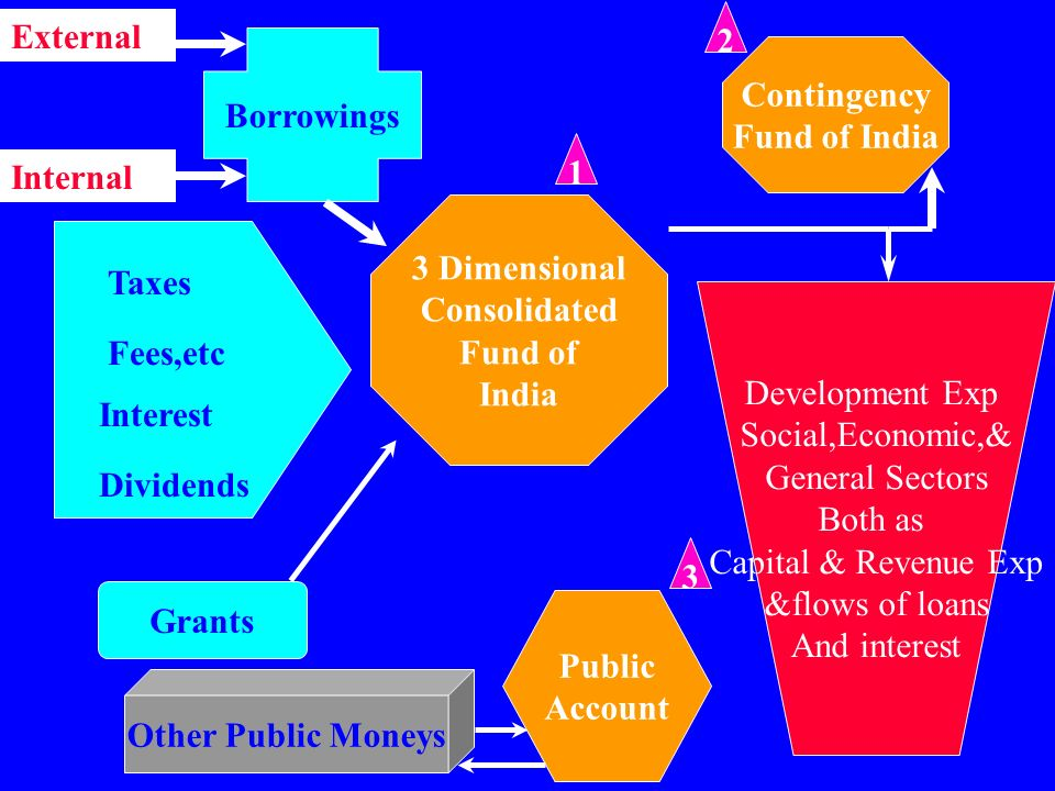 Fundamentals of Government Accounting S. SATHYAMOORTHY Independent Consultant & Former Deputy CAG of India