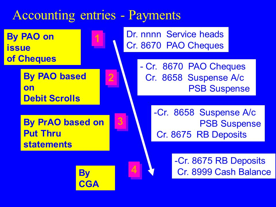 Accounting Entries - Receipts By PAO based on Credit Scrolls Dr. 8658 Suspense A/c PSB Suspense Cr. Receipt head Dr. 8675 RB Deposits -Dr. 8658 Suspen