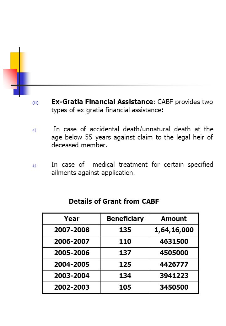 (ii) Ex-Gratia Financial Assistance: CABF provides two types of ex-gratia financial assistance: a) In case of accidental death/unnatural death at the