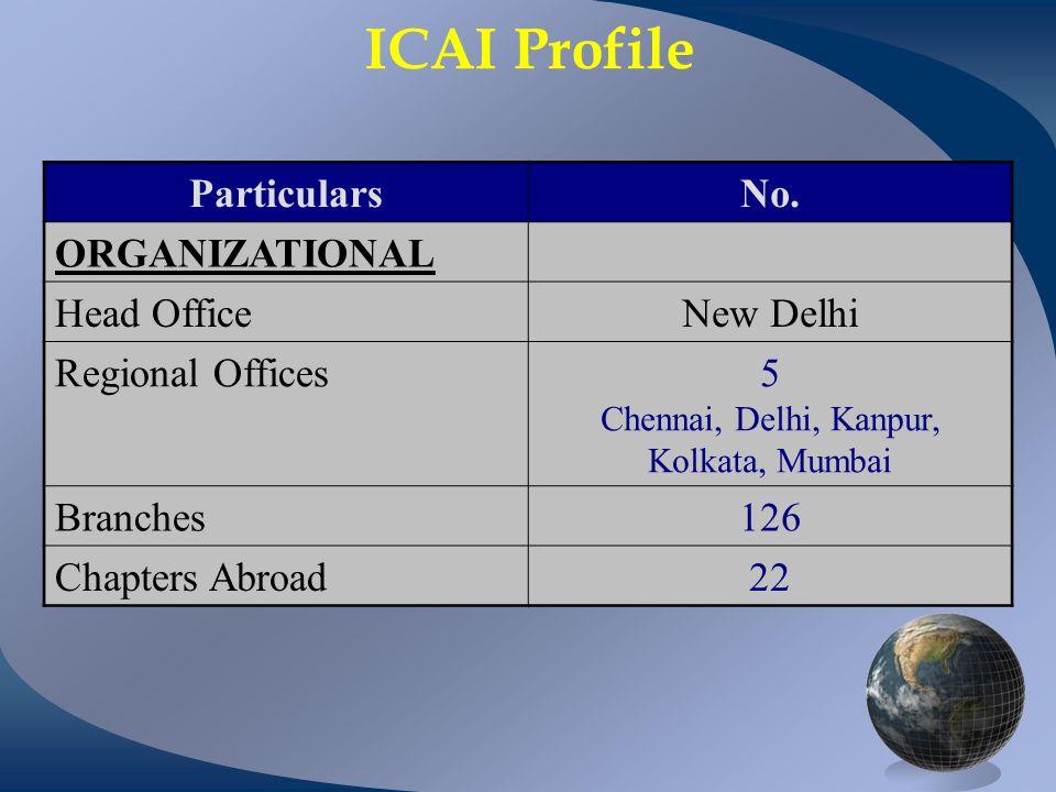 ICAI Profile ParticularsNo. ORGANIZATIONAL Head OfficeNew Delhi Regional Offices5 Chennai, Delhi, Kanpur, Kolkata, Mumbai Branches126 Chapters Abroad2
