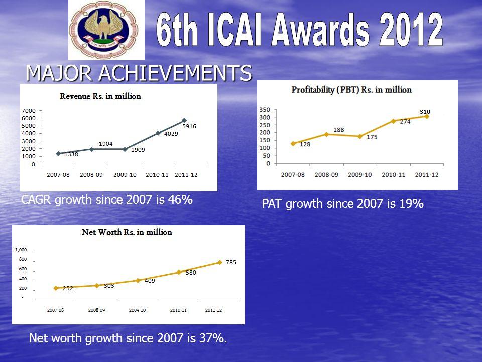 MAJOR ACHIEVEMENTS PAT growth since 2007 is 19% CAGR growth since 2007 is 46% Net worth growth since 2007 is 37%.