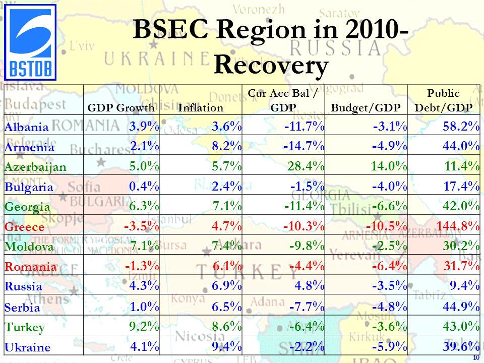 BSEC Region in 2010- Recovery 10 GDP GrowthInflation Cur Acc Bal / GDPBudget/GDP Public Debt/GDP Albania 3.9%3.6%-11.7%-3.1%58.2% Armenia 2.1%8.2%-14.7%-4.9%44.0% Azerbaijan 5.0%5.7%28.4%14.0%11.4% Bulgaria 0.4%2.4%-1.5%-4.0%17.4% Georgia 6.3%7.1%-11.4%-6.6%42.0% Greece -3.5%4.7%-10.3%-10.5%144.8% Moldova 7.1%7.4%-9.8%-2.5%30.2% Romania -1.3%6.1%-4.4%-6.4%31.7% Russia 4.3%6.9%4.8%-3.5%9.4% Serbia 1.0%6.5%-7.7%-4.8%44.9% Turkey 9.2%8.6%-6.4%-3.6%43.0% Ukraine 4.1%9.4%-2.2%-5.9%39.6%