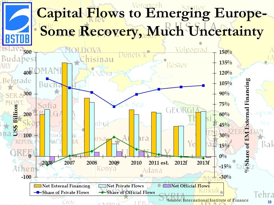 Capital Flows to Emerging Europe- Some Recovery, Much Uncertainty Source: International Institute of Finance 18