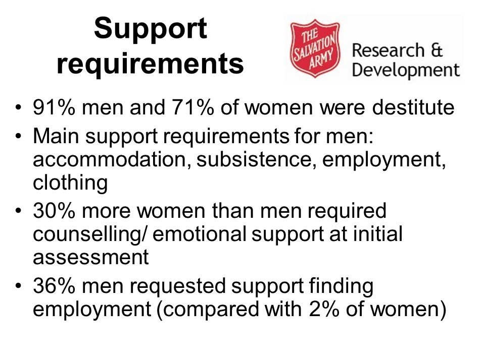 Support requirements 91% men and 71% of women were destitute Main support requirements for men: accommodation, subsistence, employment, clothing 30% m