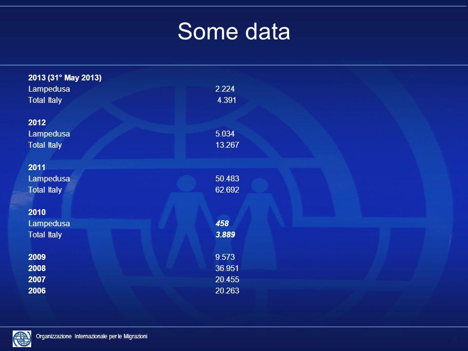 4 Organizzazione Internazionale per le Migrazioni Some data 2013 (31° May 2013) Lampedusa 2.224 Total Italy 4.391 2012 Lampedusa5.034 Total Italy13.267 2011 Lampedusa50.483 Total Italy62.692 2010 Lampedusa458 Total Italy 3.889 2009 9.573 2008 36.951 2007 20.455 2006 20.263