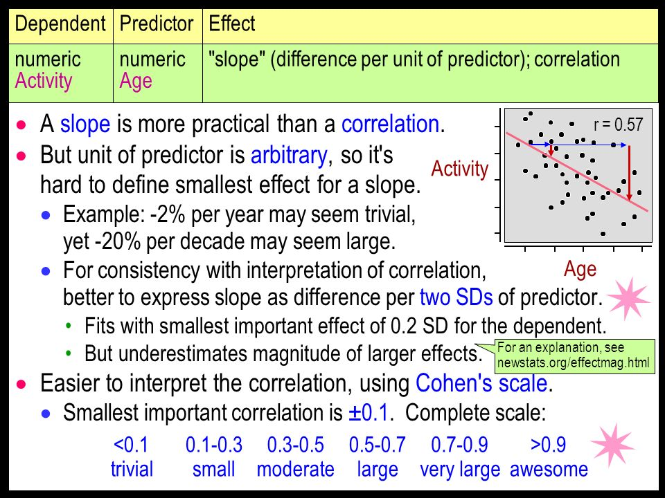 A slope is more practical than a correlation. But unit of predictor is arbitrary, so it's hard to define smallest effect for a slope. Example: -2% per