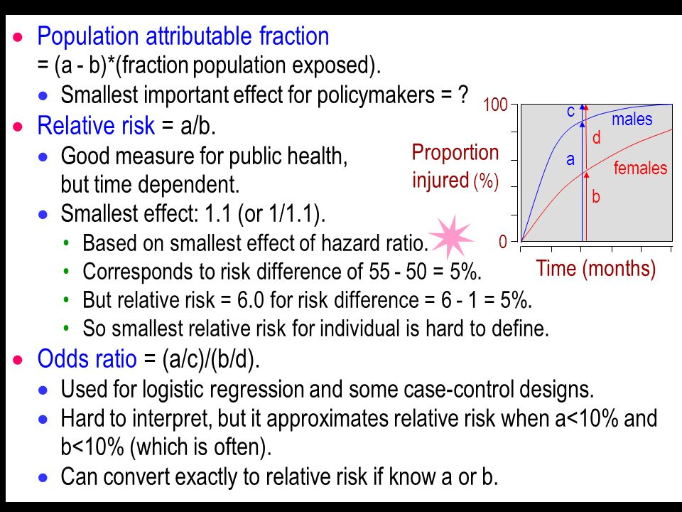Population attributable fraction = (a - b)*(fraction population exposed). Smallest important effect for policymakers = ? Relative risk = a/b. Good mea