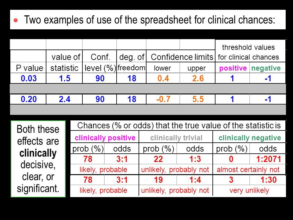 P value 0.03 value of statistic 1.5 Conf. level (%) 90 deg. of freedom 18 positivenegative 1 threshold values for clinical chances Confidence limits l