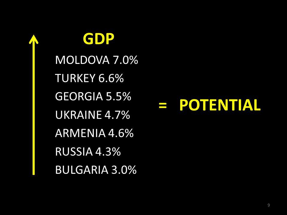 350 MILLION PEOPLE 4 TRILLION USD GDP > ½ TRILLION USD IMPORTS = A REAL MARKET 10
