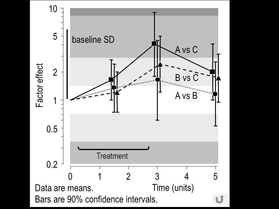 1 10 012345 Time (units) Factor effect 5 0.5 0.2 2 A vs C B vs C A vs B Treatment baseline SD Data are means.