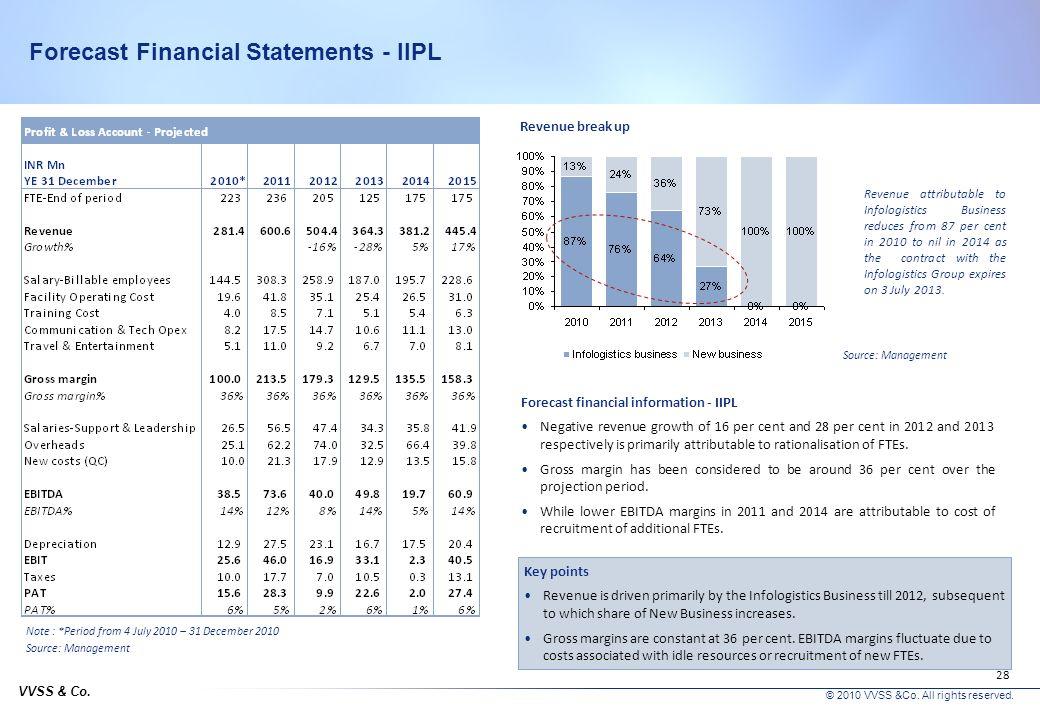 VVSS & Co. © 2010 VVSS &Co. All rights reserved. 27 Forecast financial information – Basis for revenue projections Basis for revenue and expense proje