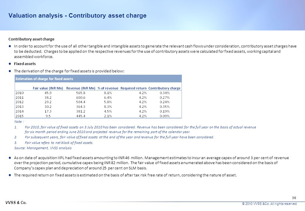 VVSS & Co. © 2010 VVSS &Co. All rights reserved. 35 Valuation analysis - Discount rate Tax Corporate tax rate of 33.22% has been used in the computati