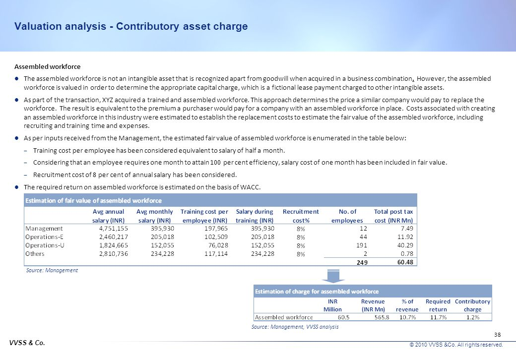 VVSS & Co. © 2010 VVSS &Co. All rights reserved. 37 Valuation analysis - Contributory asset charge Working capital The derivation of the charge for wo