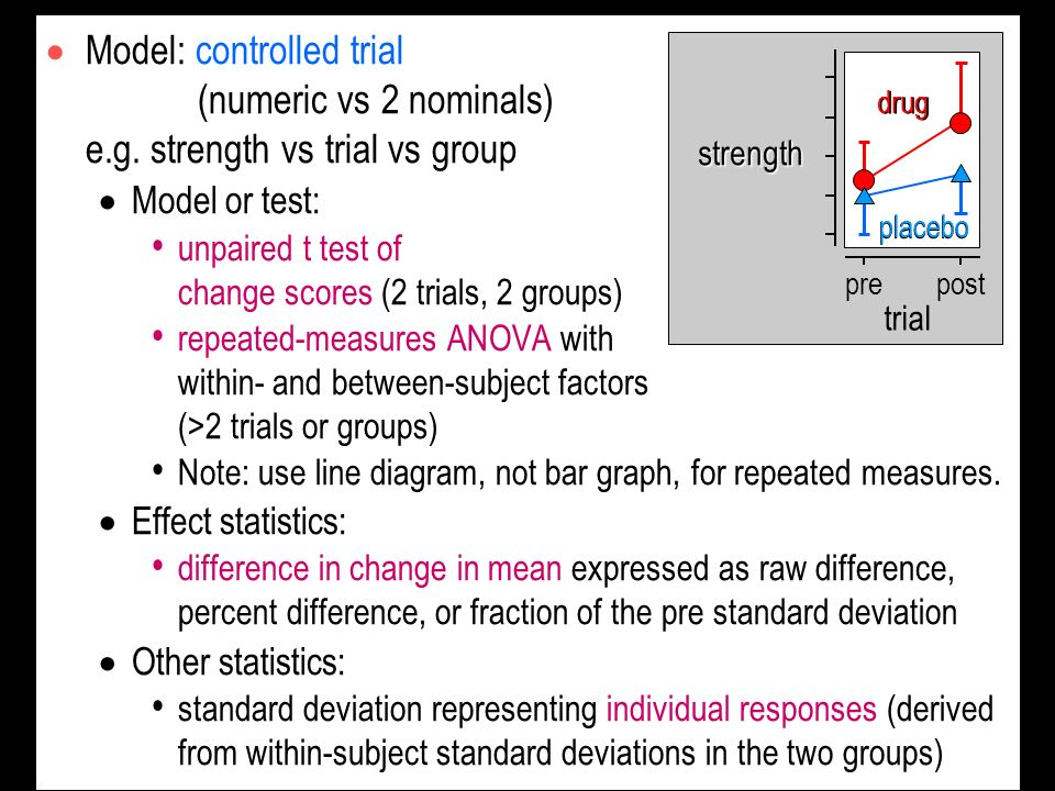 Model: controlled trial (numeric vs 2 nominals) e.g. strength vs trial vs group Model or test: unpaired t test of change scores (2 trials, 2 groups) r