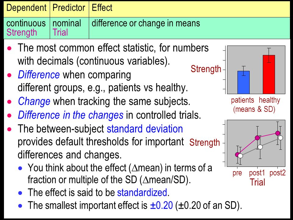 The most common effect statistic, for numbers with decimals (continuous variables).