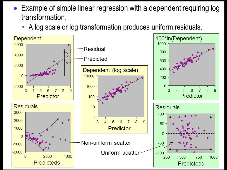 Example of simple linear regression with a dependent requiring log transformation.