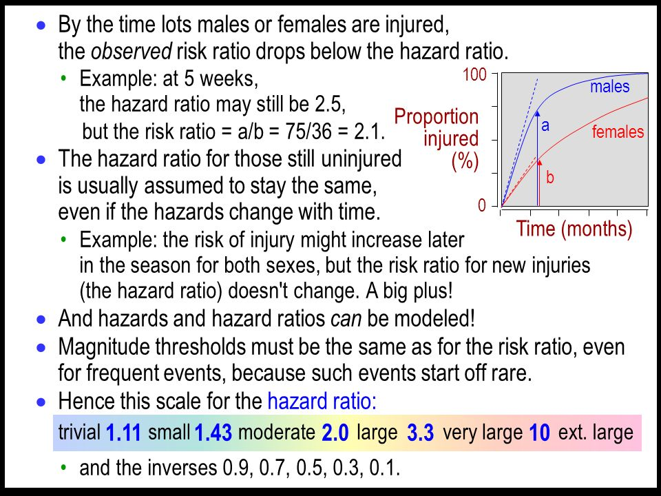 By the time lots males or females are injured, the observed risk ratio drops below the hazard ratio.