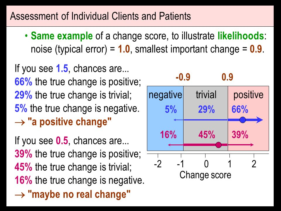 Same example of a change score, to illustrate likelihoods : noise (typical error) = 1.0, smallest important change = 0.9.