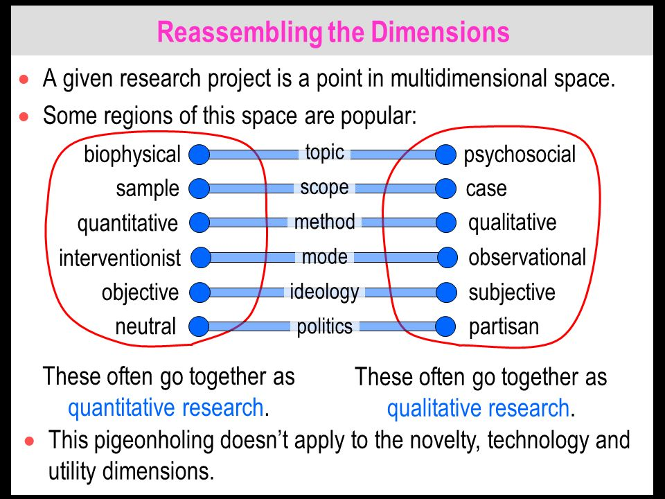 Reassembling the Dimensions A given research project is a point in multidimensional space.