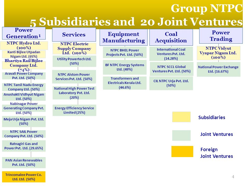 4 Group NTPC 5 Subsidiaries and 20 Joint Ventures Power Generation¹ Services Equipment Manufacturing Power Trading Coal Acquisition NTPC Hydro Ltd. (1