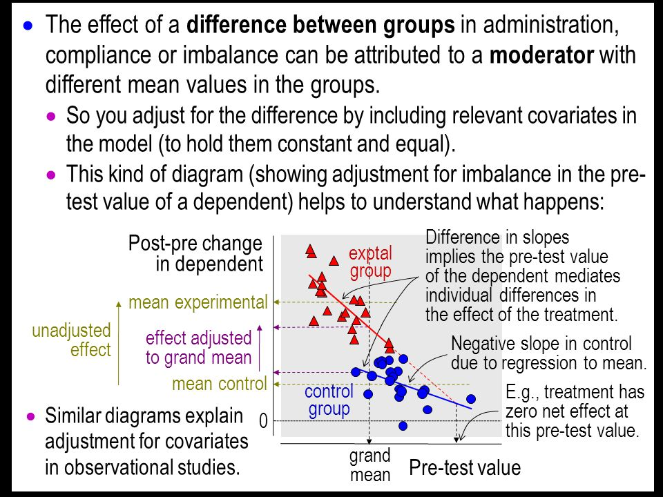 The effect of a difference between groups in administration, compliance or imbalance can be attributed to a moderator with different mean values in th