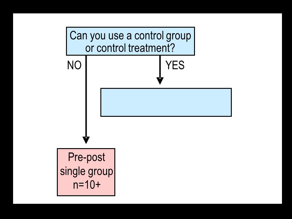 Pre-post single group n=10+ NOYES Can you use a control group or control treatment?