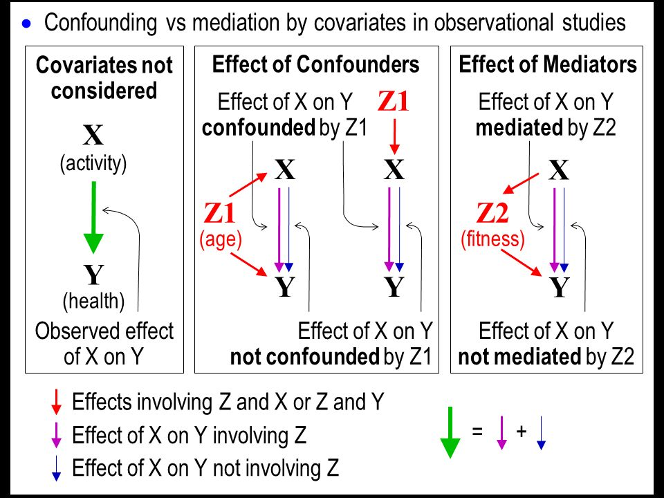 We are interested in X causing Y, so somehow we have to work out how much of the effect is not due to confounders.