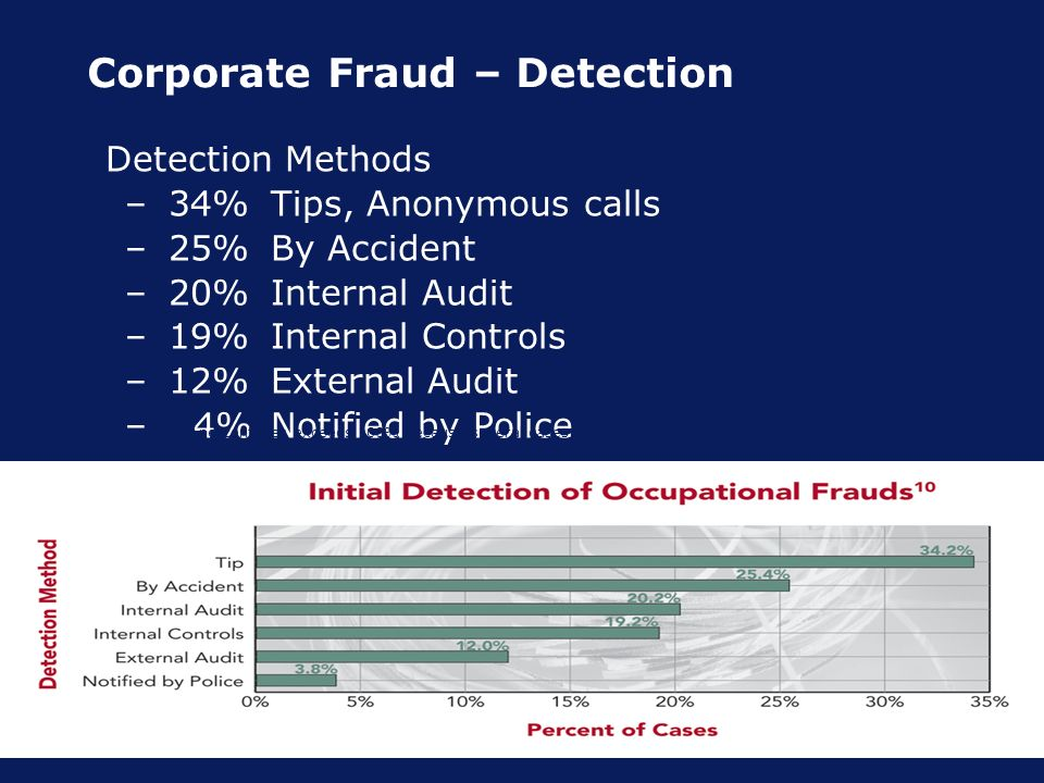 Corporate Fraud – Detection Detection Methods –34%Tips, Anonymous calls –25%By Accident –20%Internal Audit –19% Internal Controls –12%External Audit – 4%Notified by Police * The sum of percentages exceeds 100% because several cases involved fraud schemes that fell into more than one category.