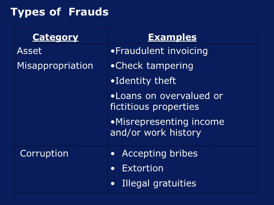 Types of Frauds Category Examples Asset Misappropriation Fraudulent invoicing Check tampering Identity theft Loans on overvalued or fictitious properties Misrepresenting income and/or work history Corruption Accepting bribes Extortion Illegal gratuities