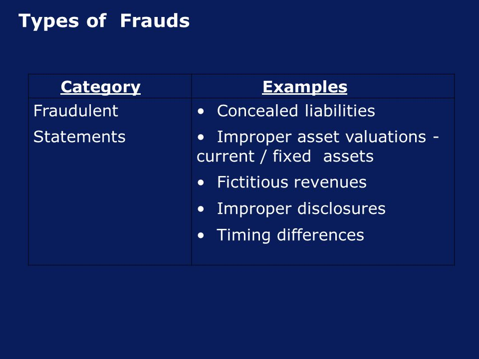 Types of Frauds Category Examples Fraudulent Statements Concealed liabilities Improper asset valuations - current / fixed assets Fictitious revenues Improper disclosures Timing differences