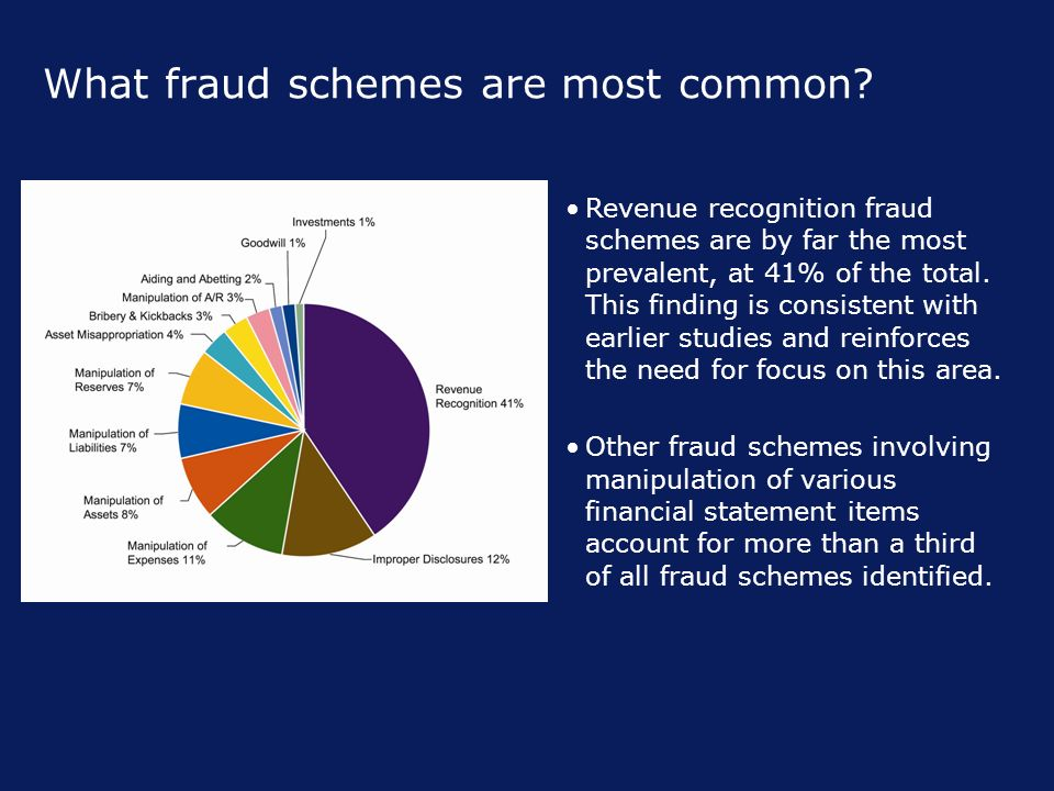 What fraud schemes are most common.