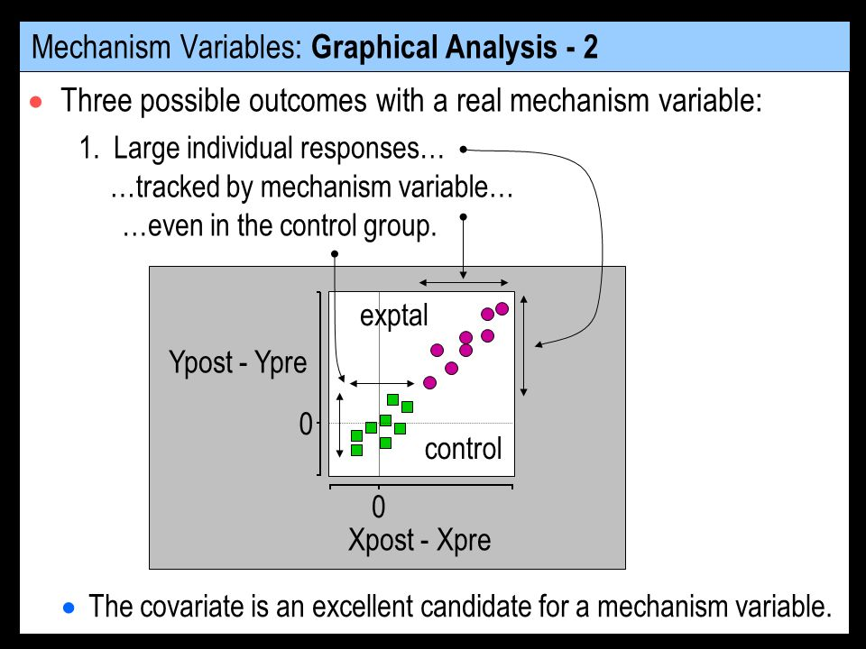 Mechanism Variables: Graphical Analysis - 2 Three possible outcomes with a real mechanism variable: Ypost - Ypre exptal control Xpost - Xpre 0 0 1.
