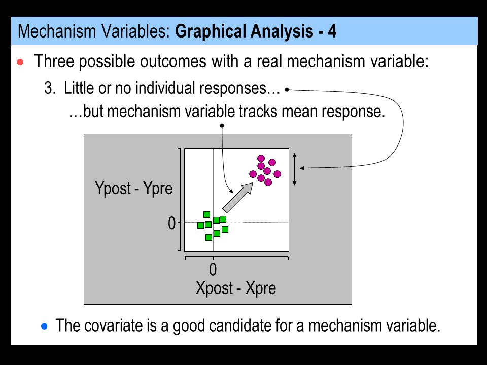 Mechanism Variables: Graphical Analysis - 4 Three possible outcomes with a real mechanism variable: The covariate is a good candidate for a mechanism