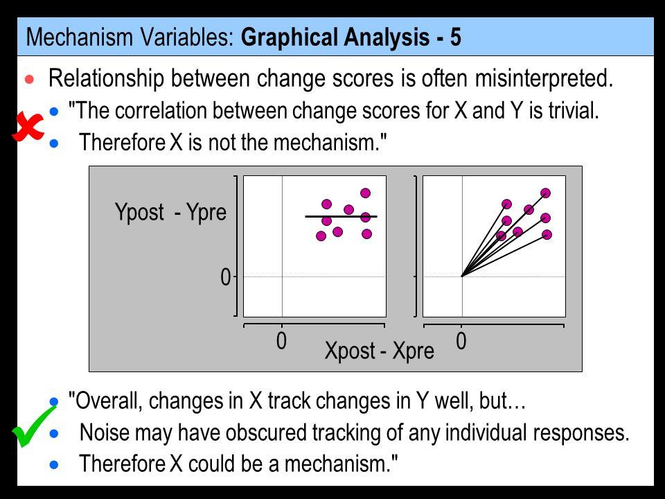 Relationship between change scores is often misinterpreted.