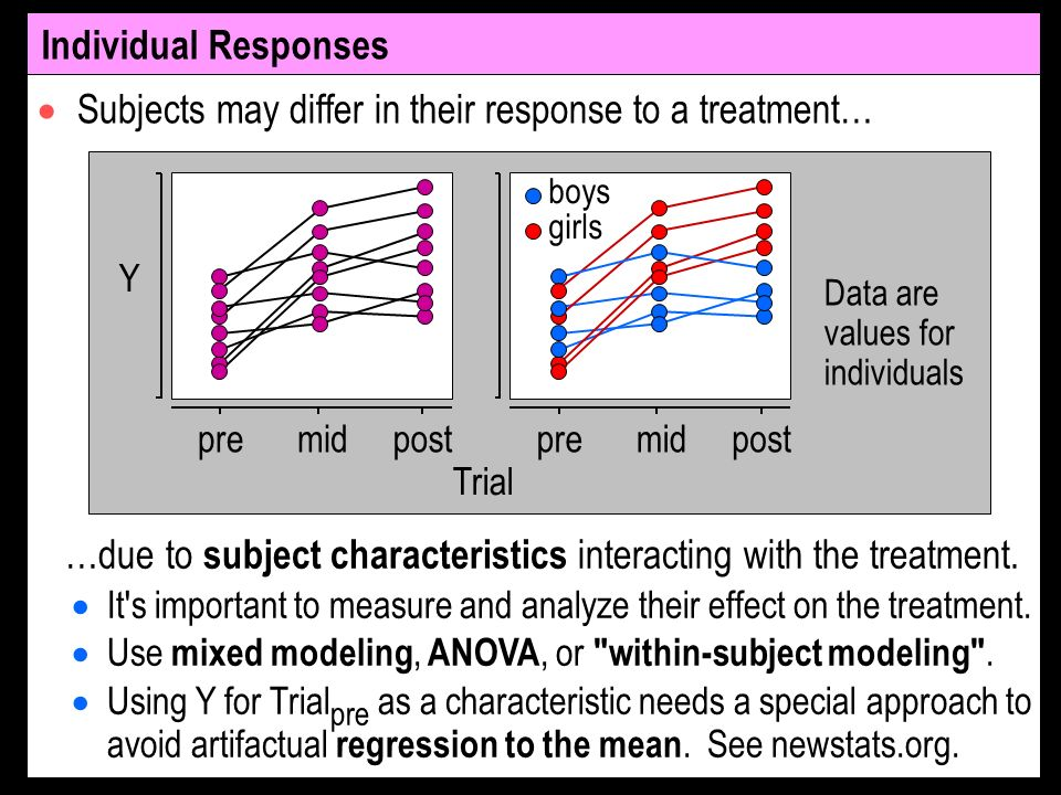 Subjects may differ in their response to a treatment… Individual Responses …due to subject characteristics interacting with the treatment.