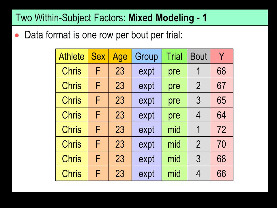 Two Within-Subject Factors: Mixed Modeling - 1 Data format is one row per bout per trial: AthleteSexAgeGroupTrialBout ChrisF23exptpre1 ChrisF23exptpre2 ChrisF23exptpre3 ChrisF23exptpre4 Y 68 67 65 64 ChrisF23exptmid1 ChrisF23exptmid2 ChrisF23exptmid3 ChrisF23exptmid4 72 70 68 66