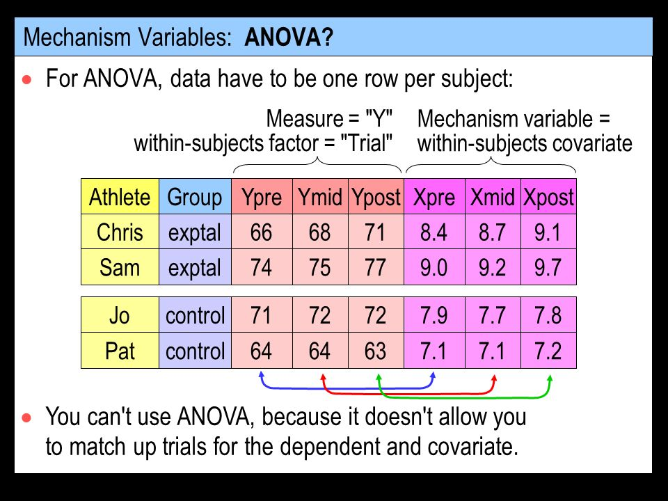 Mechanism Variables: ANOVA.