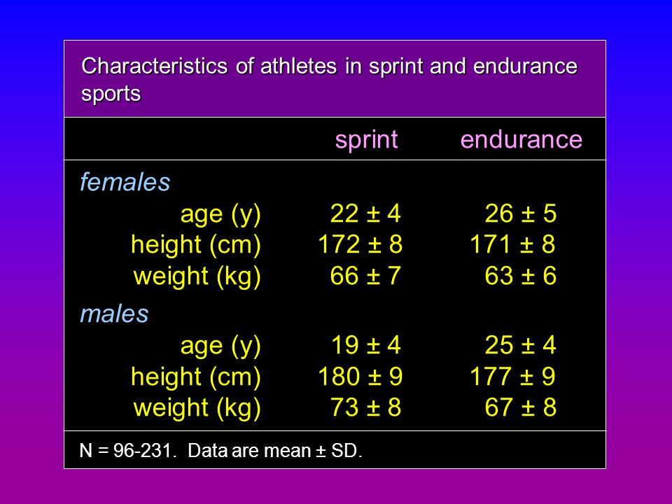 sprintendurance females age (y)22 ± 426 ± 5 height (cm)172 ± 8171 ± 8 height (cm)172 ± 8 171 ± 8 weight (kg)66 ± 763 ± 6 males age (y)19 ± 425 ± 4 hei