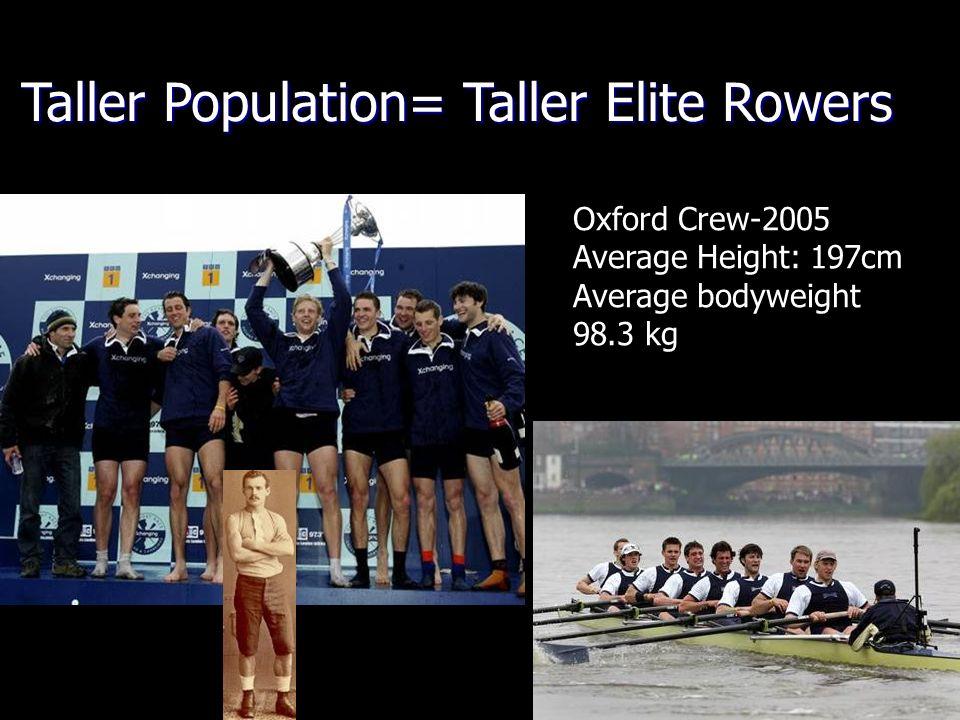 Oxford Crew-2005 Average Height: 197cm Average bodyweight 98.3 kg Taller Population= Taller Elite Rowers