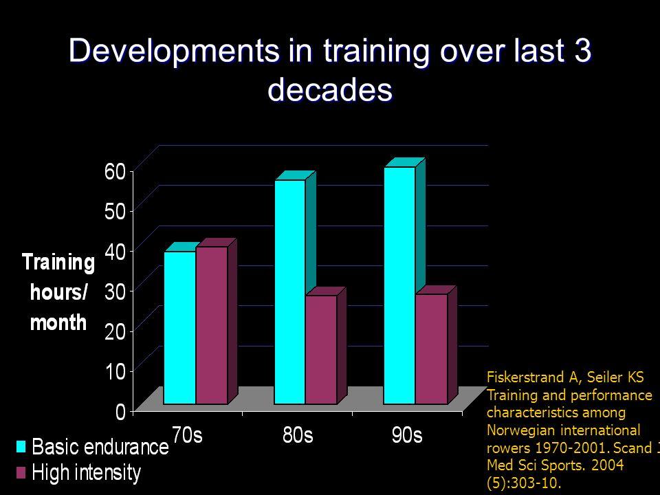 Developments in training over last 3 decades Fiskerstrand A, Seiler KS Training and performance characteristics among Norwegian international rowers 1970-2001.