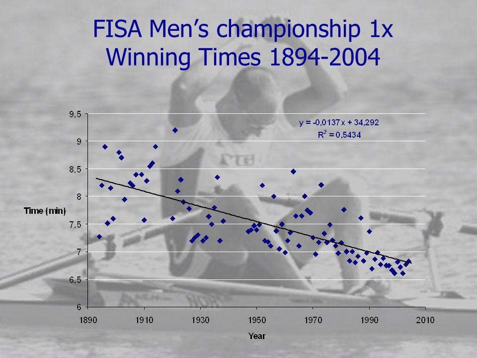 FISA Mens championship 1x Winning Times 1894-2004