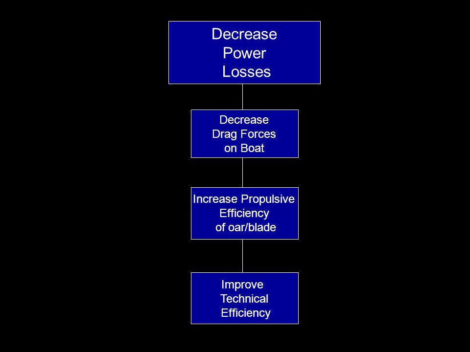Decrease Power Losses Decrease Drag Forces on Boat Increase Propulsive Efficiency of oar/blade Improve Technical Efficiency