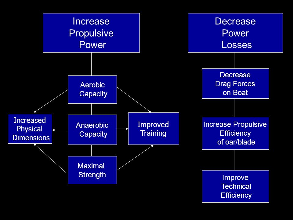 Decrease Power Losses Decrease Drag Forces on Boat Increase Propulsive Efficiency of oar/blade Improve Technical Efficiency Increase Propulsive Power Aerobic Capacity Anaerobic Capacity Maximal Strength Increased Physical Dimensions Improved Training