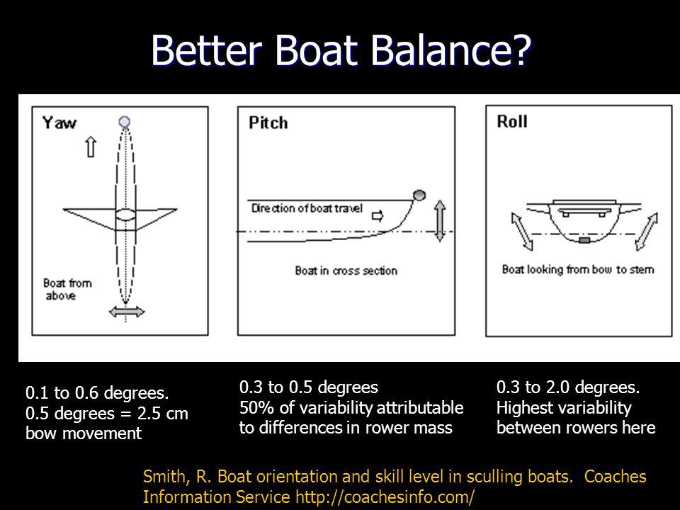 Better Boat Balance.