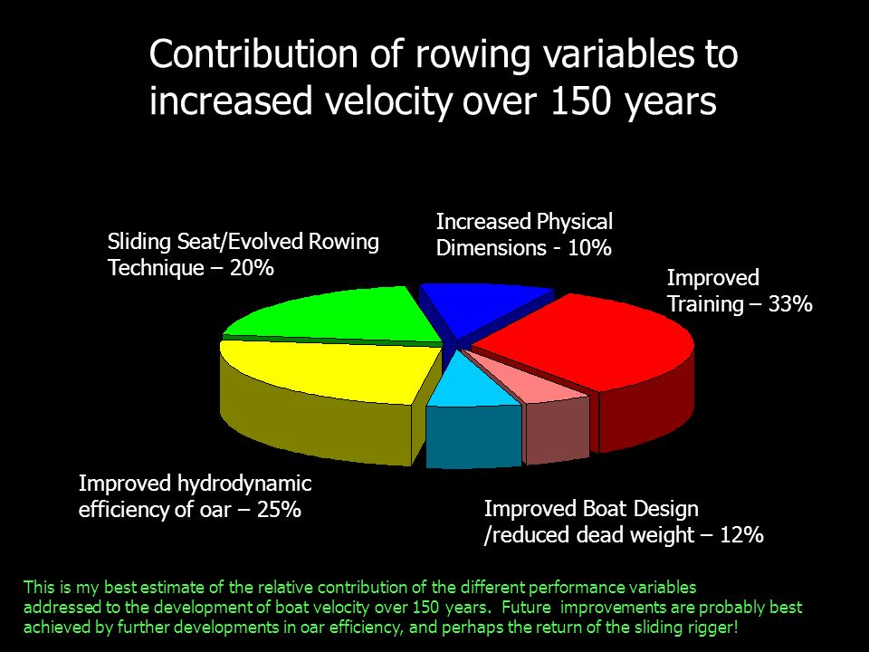 Contribution of rowing variables to increased velocity over 150 years Increased Physical Dimensions - 10% Improved Training – 33% Improved Boat Design /reduced dead weight – 12% Improved hydrodynamic efficiency of oar – 25% Sliding Seat/Evolved Rowing Technique – 20% This is my best estimate of the relative contribution of the different performance variables addressed to the development of boat velocity over 150 years.