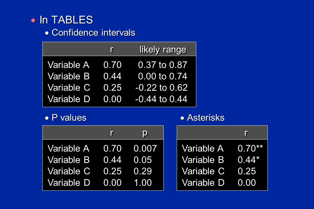 In TABLES In TABLES Confidence intervals Confidence intervals r r likely range 0.70 0.37 to 0.87 0.44 0.00 to 0.74 0.25 -0.22 to 0.62 0.00 -0.44 to 0.