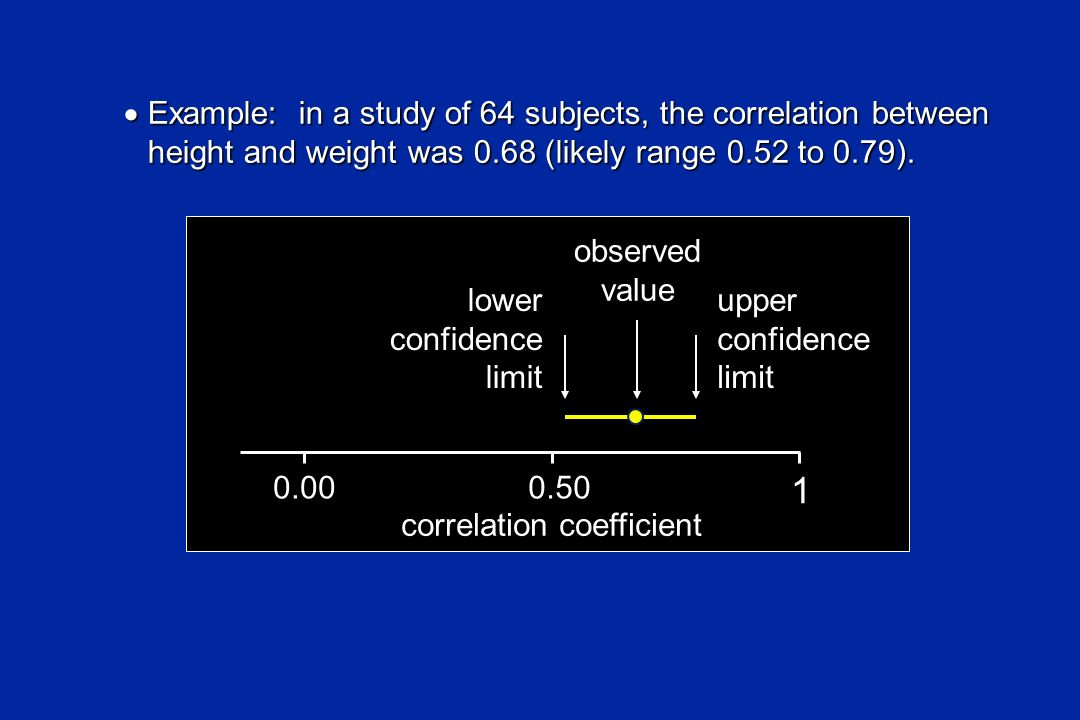 Example: in a study of 64 subjects, the correlation between height and weight was 0.68 (likely range 0.52 to 0.79). Example: in a study of 64 subjects