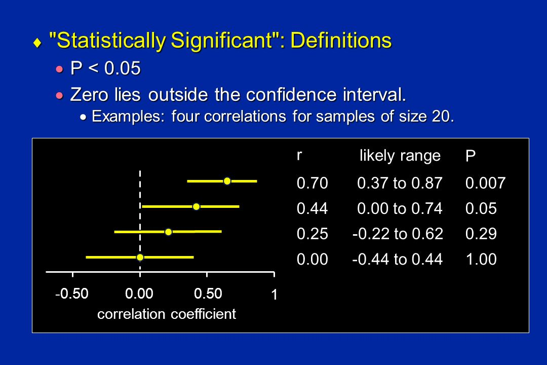 Incredibly interesting information about statistical significance and confidence intervals Incredibly interesting information about statistical significance and confidence intervals Two independent estimates of a normally distributed statistic with equal confidence intervals are significantly different at the 5% level if the overlap of their intervals is less than 0.29 (1 - 2/2) of the length of the interval.